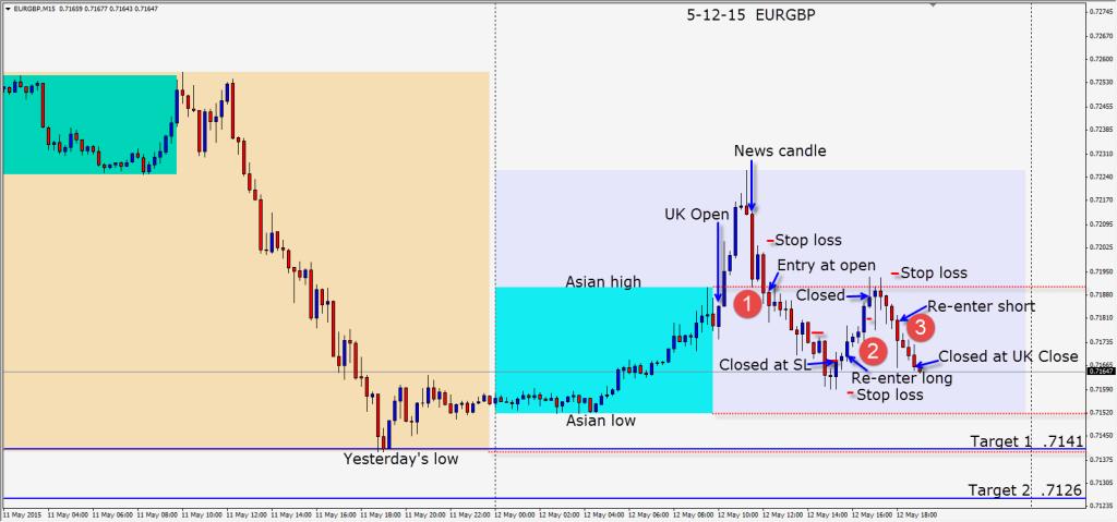 2015-05-12  EURGBP