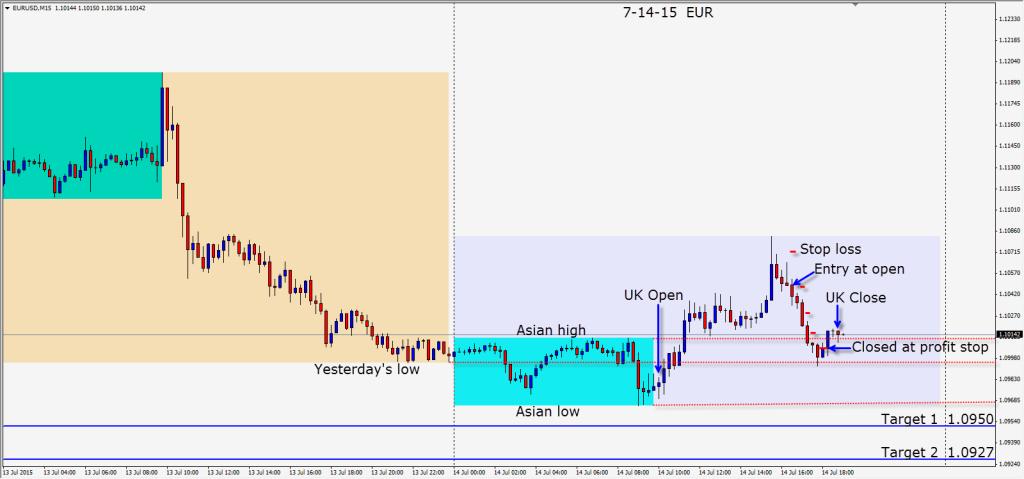 2015-07-14  EUR