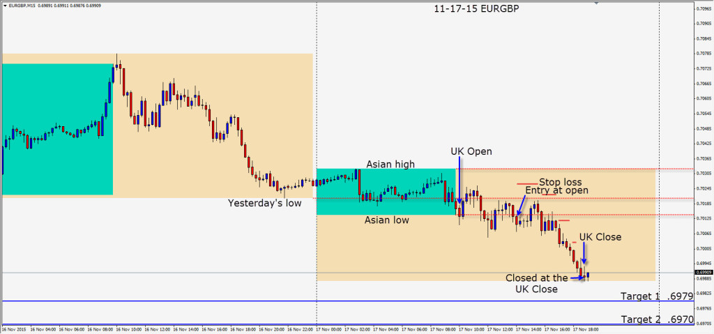 2015-11-17  EURGBP