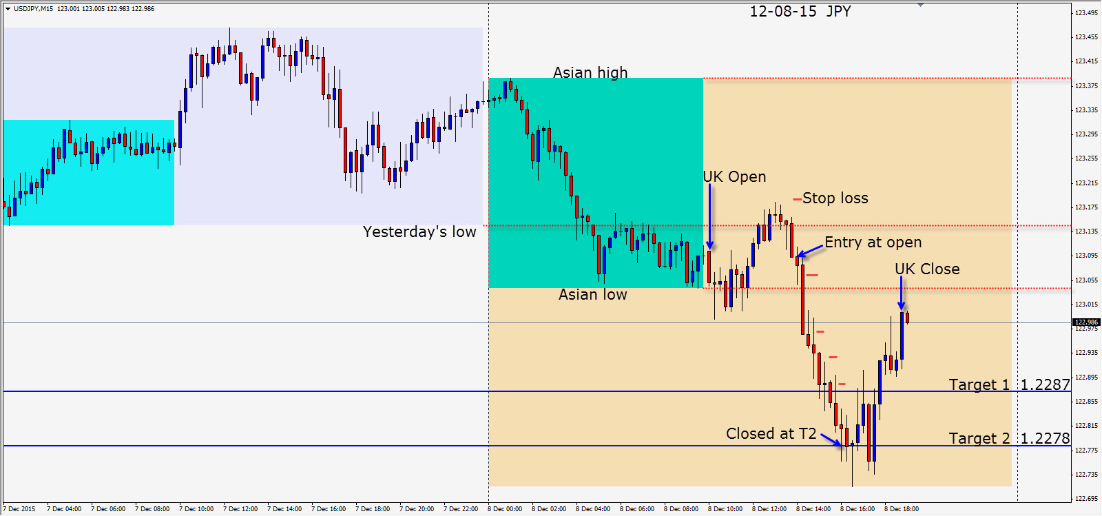 Private forex coaching